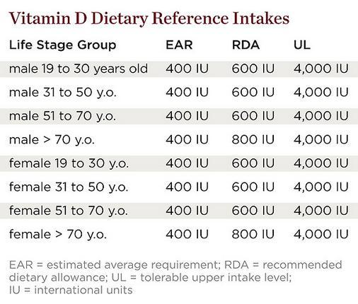 Vitamin D reference Intake